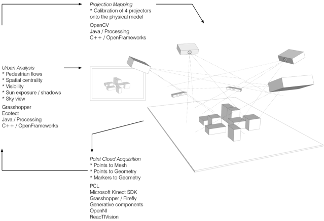 Smartgeometry 2013 | order, rhythm and pattern