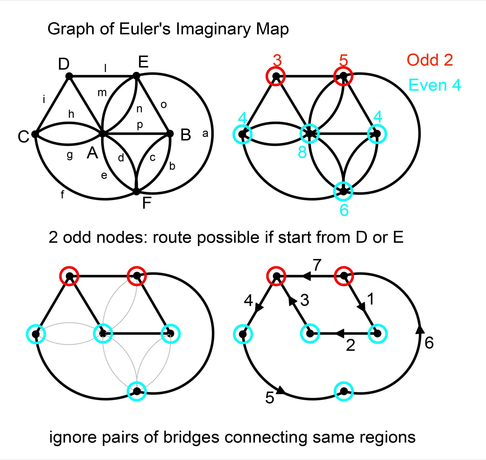 /Users/grahamshawcross/Documents/blog_drafts/konigsberg-bridges/