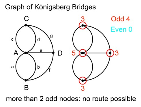 /Users/grahamshawcross/Documents/blog_drafts/konigsberg-bridges/